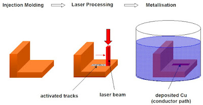 3D-MID Manufacturing - Process Steps of LDS Technology