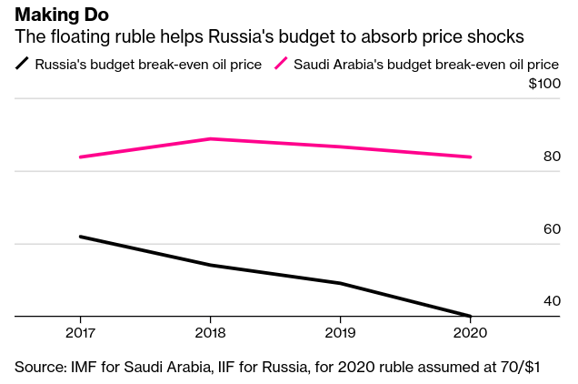 Putin vs. the Crown Prince: Ruble Gives Russia Edge in Price War - Bloomberg