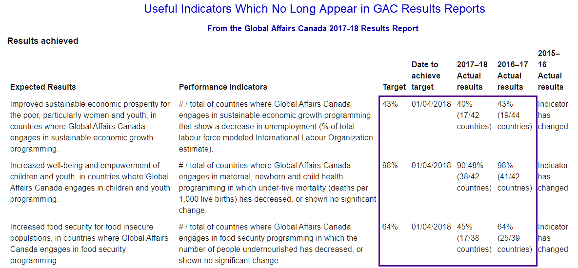 3 useful indicators showing change were used in the 2016-17 and 2017-18 GAC results reports, but deleted later.