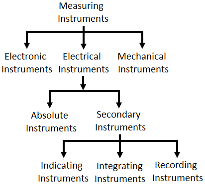 Classification of Measuring Instruments