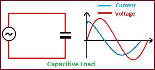 Capacitive Load