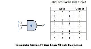 simbol dan tabel kebenaran AND 3 input