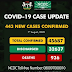 Plateau State Leads In The New Covid 19 Case As FCT Drops