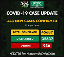 Plateau Leads FCT and Lagos in Covid 19