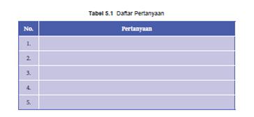 Tabel 5.1 Daftar Pertanyaan Sumpah Pemuda, PKN Kelas 8 halaman 97