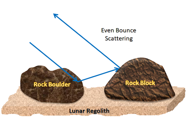 Conceptual diagram explaining different types of Radar scattering mechanisms on lunar surface and sub-surface