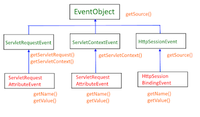 Event classes servlets