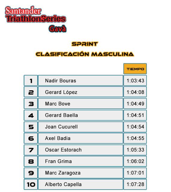 Clasficación Masculina Sprint - Santander Triathlon Series Gavà 2017