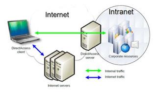 Jika anda adalah pengguna aktif media sosial maka anda pasti sangat familiar dengan apa y 4 Perbedaan Internet dan Internet + Dampaknya Bagi Manusia