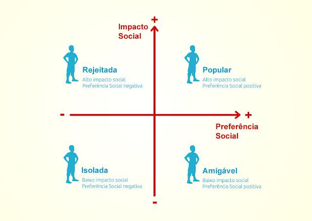 Modelo de status social de Craig Perry publicado em 1979 mostra medidas de impacto social e preferência social com crianças escolares