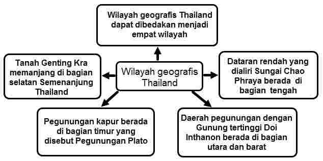Peta Pikiran Geografis Thailand