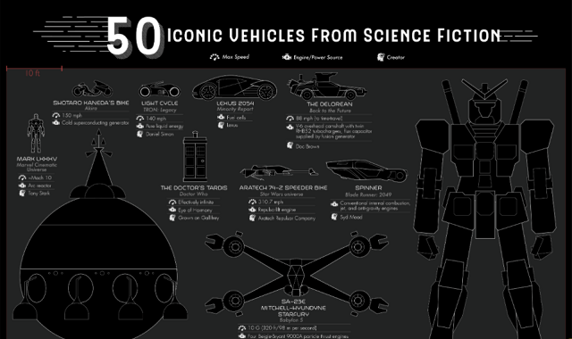 50 Iconic Vehicles from Science Fiction