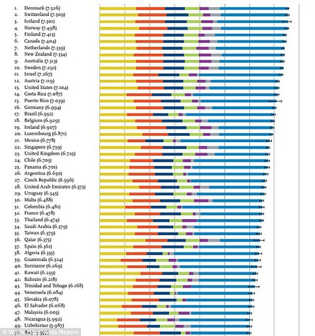 World happiness index 2016 generalstudiesmanual for Happiest places to live