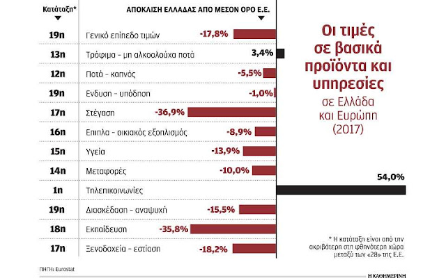 Οι Ελληνες έγιναν φτωχότεροι αλλά οι τιμές παρέμειναν υψηλά