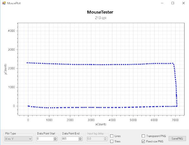 testar velocidade precisão sensividade rastreio do mouse gamer