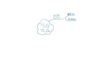 ミニマインドマップ 「11/17 ToDo」 (作: 塚原 美樹) ~ 「ブランチ」→「言葉」の順にかき進める