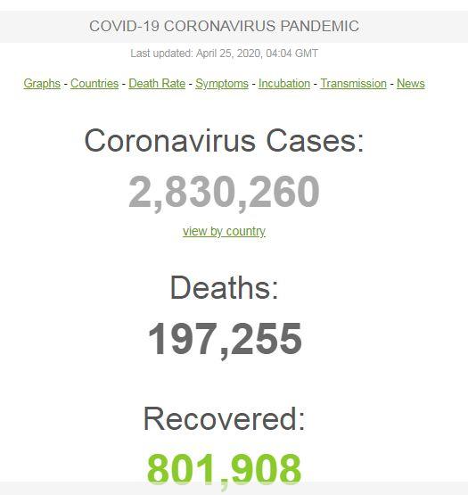 Update Jumlah Kasus Corona Dunia