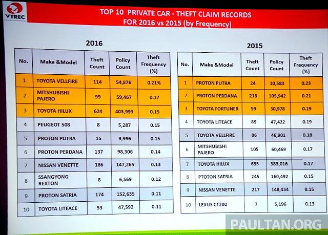 10 model kereta yang paling berisiko tinggi untuk dicuri