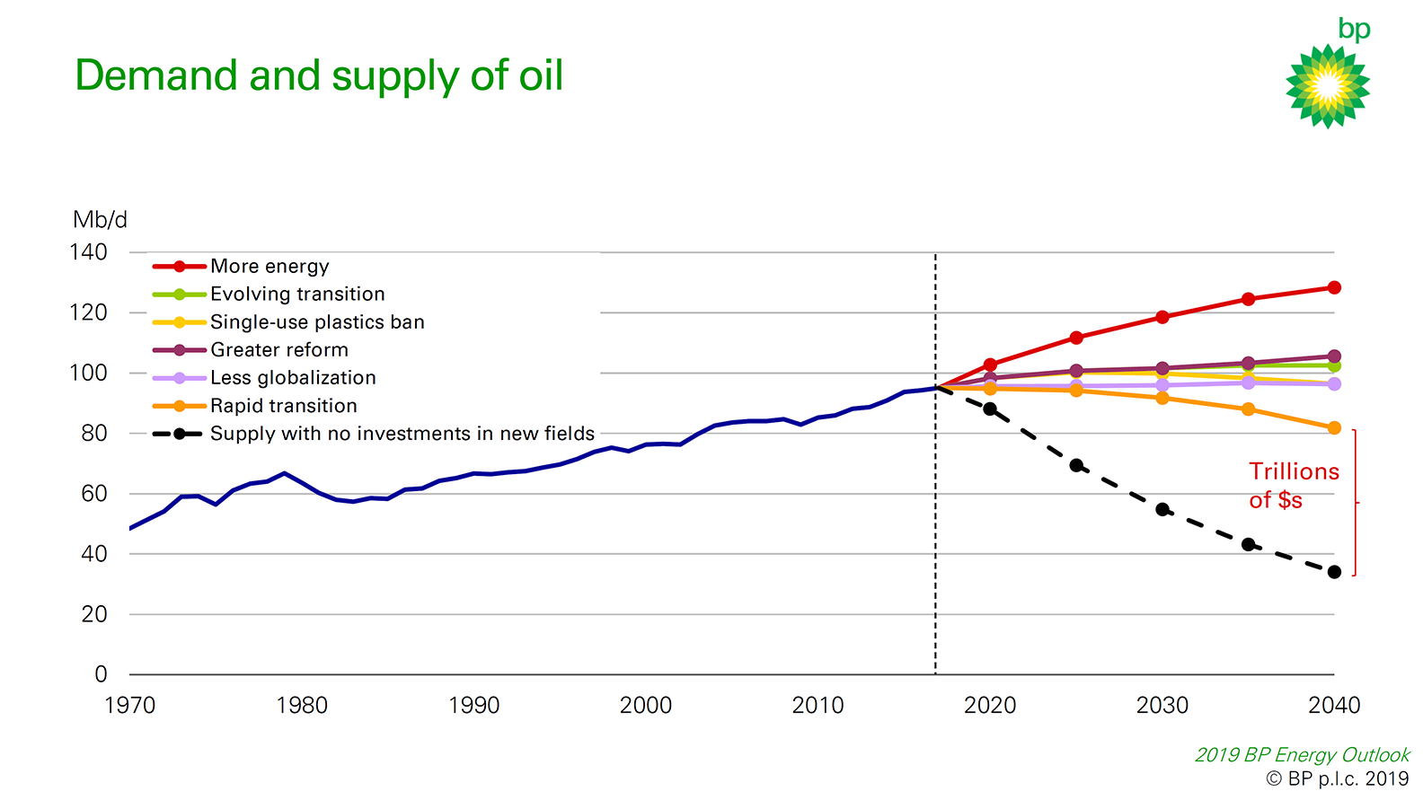 Green New Deal VI - Urgency and oil production constraint