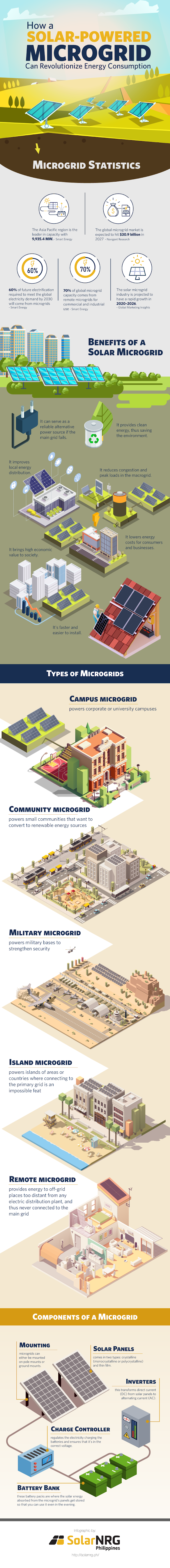 How a Solar-Powered Microgrid Can Revolutionize Energy Consumption #infographic #Solar Panel #Solar Energy #Powered Microgrid #Solar System #Energy Consumption #Future