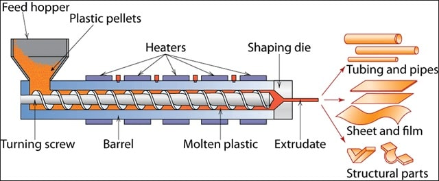 mechanism plastic extrusion process