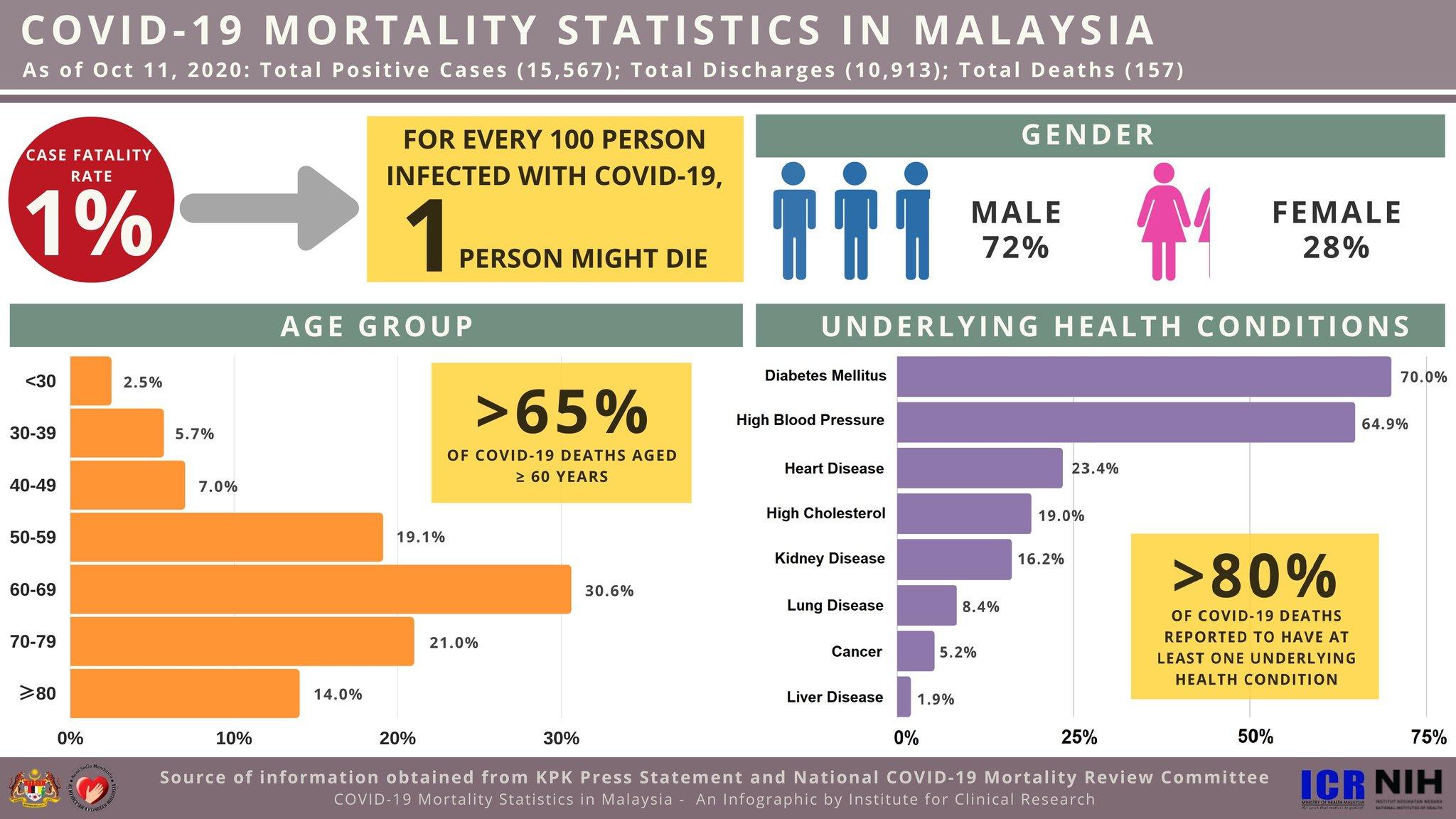 Statistik Kematian Covid-19 Di Malaysia