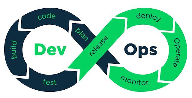 How Do DevOps Solutions Impact Custom Software Development?