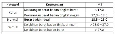 Tabel hasil itung indeks masa tubuh IMT