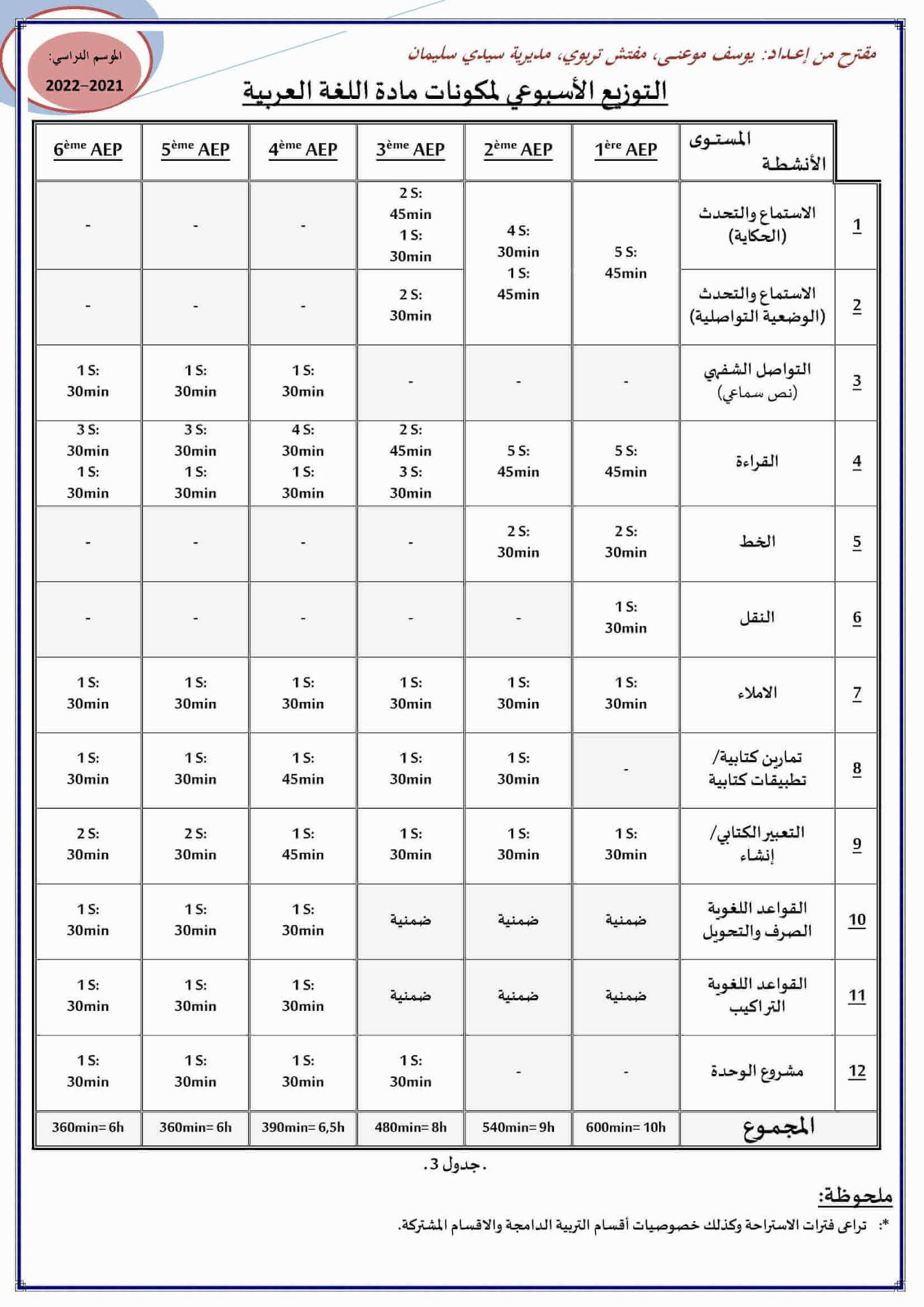 التوزيع الأسبوعي لمكونات اللغة العربية جميع المستويات pdf
