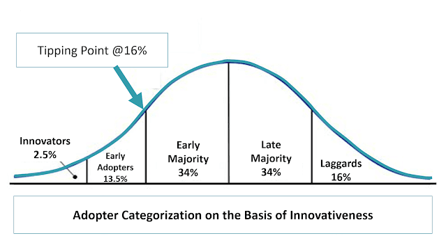 law of diffusion of innovations, social change, innovators, early adopters, early majority, late majority, laggards