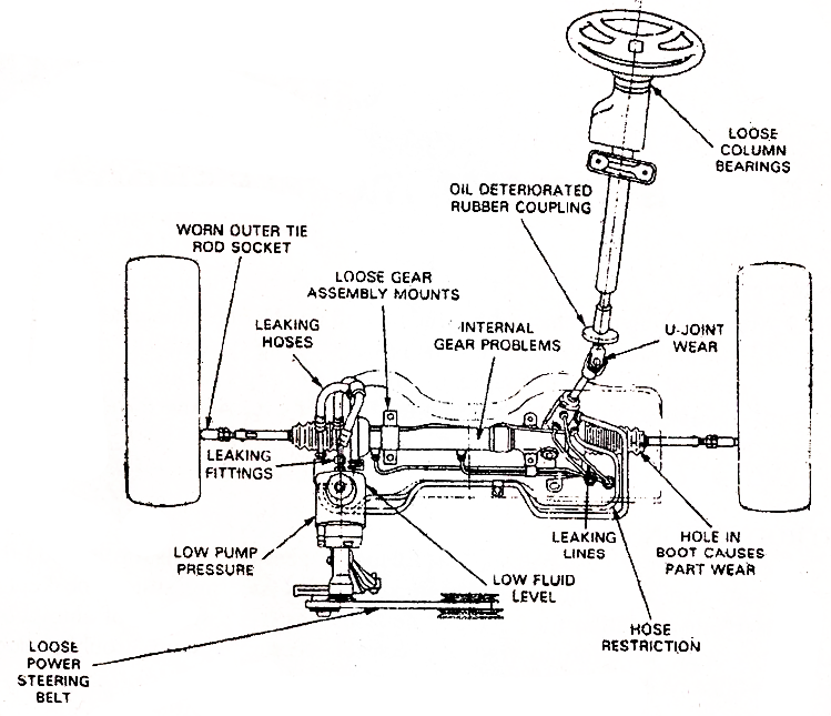 Mechanical Technology Steering System Problem Diagnosis