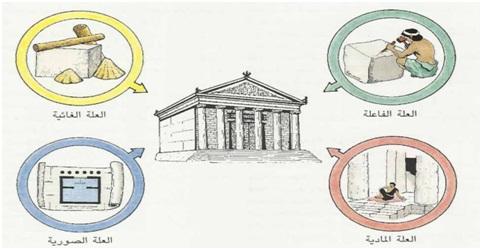 العلل الأربعة عند أرسطو