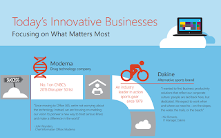 Today's Innovative Businesses: Focusing on What Matters Most Infographic