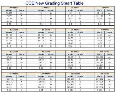 CCE Grading Smart Table