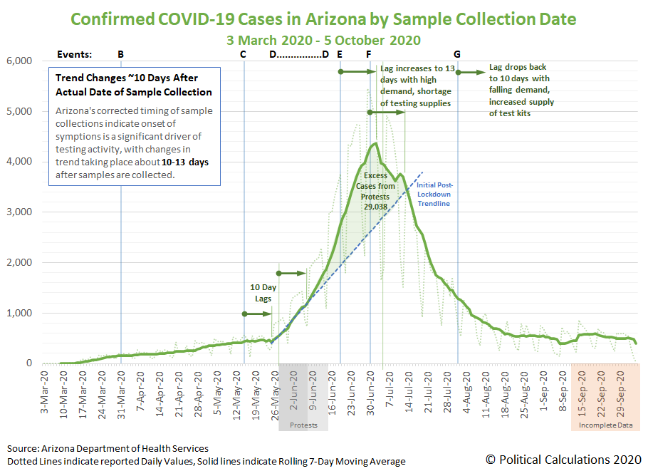 Confirmed COVID-19 Cases in Arizona by Sample Collection Date, 3 March 2020 - 5 October 2020