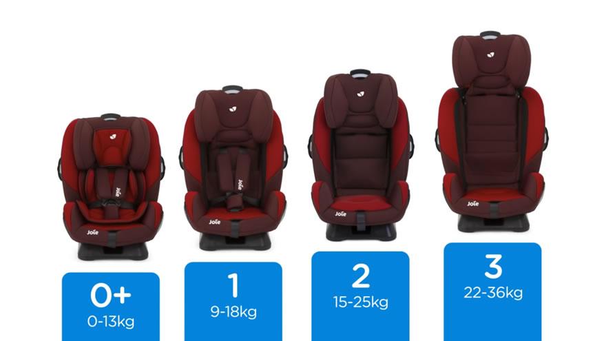 Gu a para escoger una silla para ni os sistemas de for Sillas para autos para ninos 4 anos