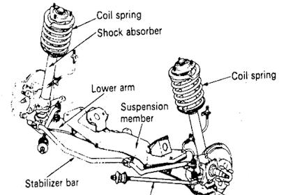 Fungsi Komponen - Komponen Suspensi Depan