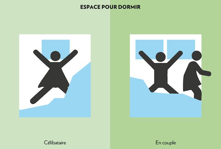 illustrations hilarantes vie de c libataire vs vie de couples a voir je t 39 aime maman. Black Bedroom Furniture Sets. Home Design Ideas