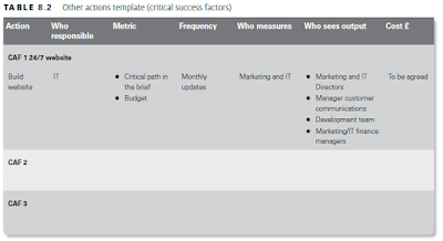 Other actions template (critical success factors)