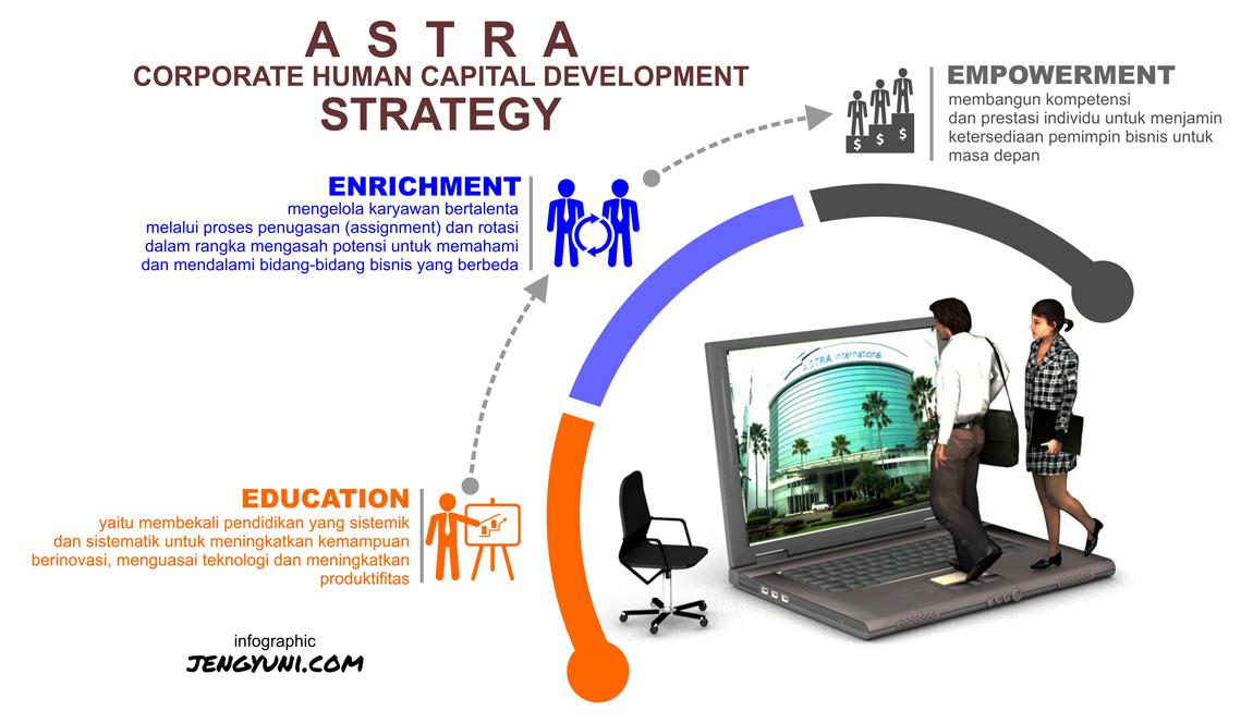 Strategy SDM Astra
