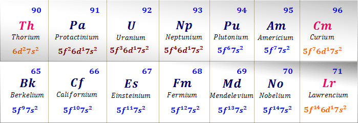 Electronic configuration of 5f-block elements in the periodic table