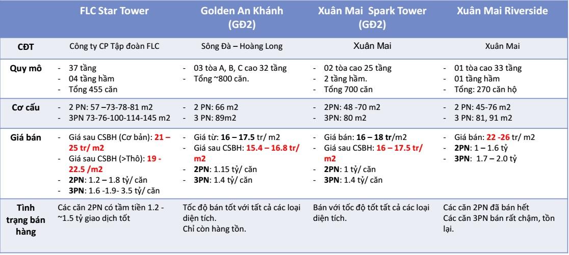 Tham chiếu giá bán các dự án khu vực Hà Đông (1)