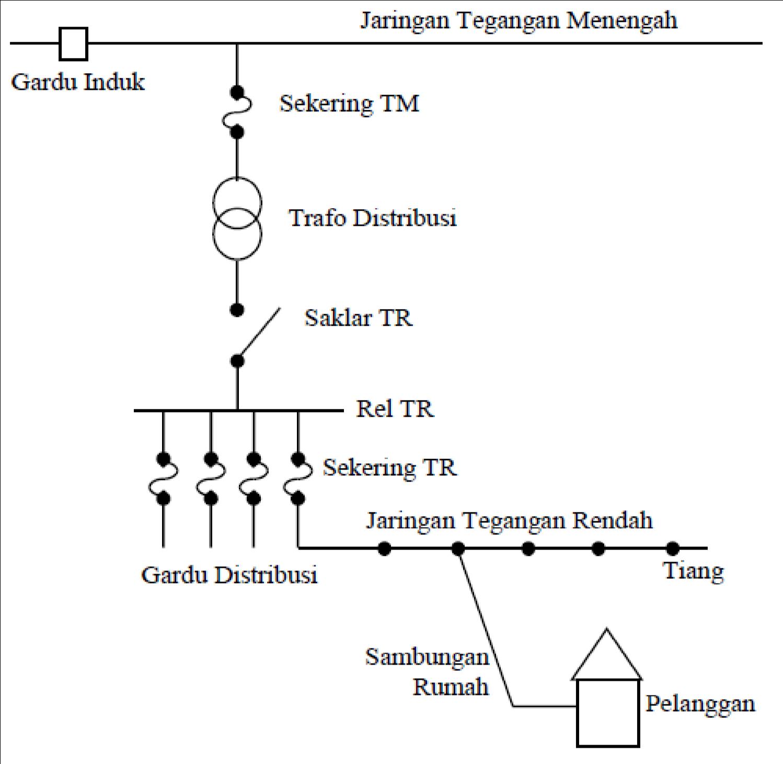Indonesia pintar distribusi tegangan menengah hubungan tegangan menengah ke tegangan rendah dan konsumen melihat letaknya sistem distribusi ini merupakan bagian yang langsung berhubungan dengan asfbconference2016 Choice Image