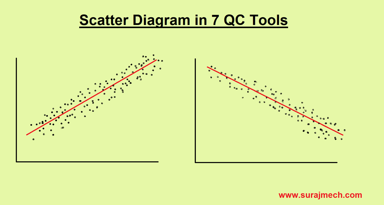 Scatter diagram in 7QC Tools