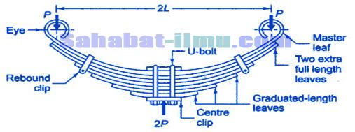 Materi Lengkap Pengertian, Jenis-jenis, dan Komponen pada Sistem Suspensi