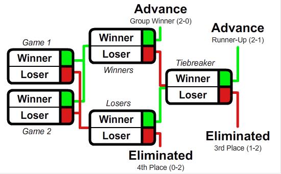 gsl format - Lịch thi đấu và format vòng bảng WePlay! Bukovel Minor
