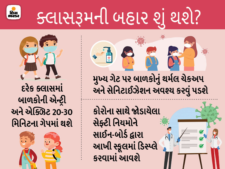 Children have to go to school on different days, only 2 children can sit on one bench, understand the complete guideline with 5 graphics