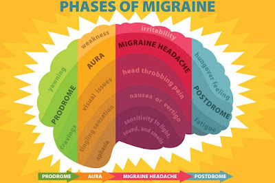 Betul ke Diet boleh mengurangkan Migrain?