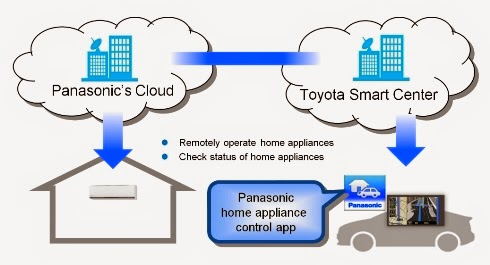 Toyota, Panasonic Introduces Cloud-based Mobile Technology