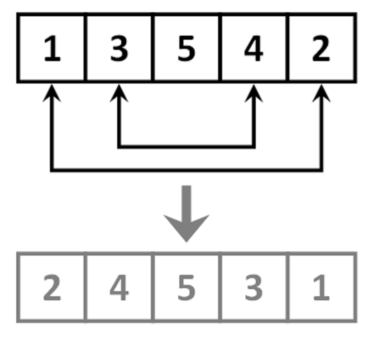 Algorithm to reverse array in place in Java